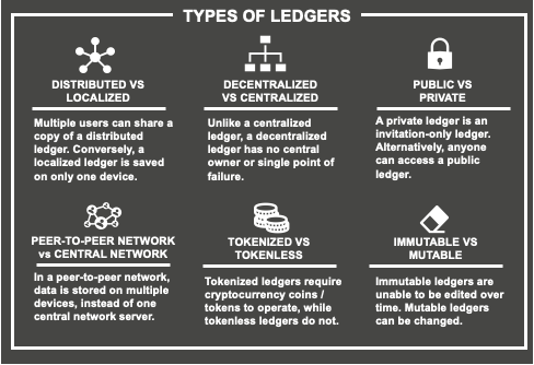 Types of Ledgers