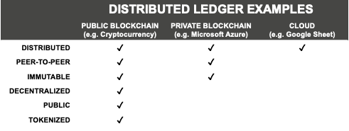 Distributed ledger examples