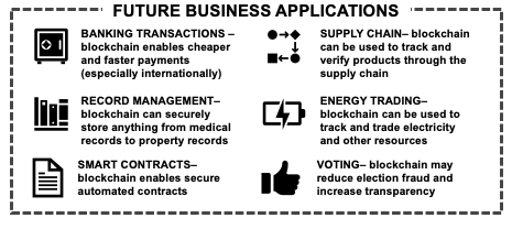 Blockchain Business Applications