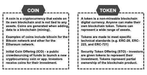 Cryptocurrency Coins vs Tokens