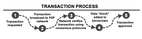Cryptocurrency transaction process
