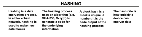 Hashing Overview