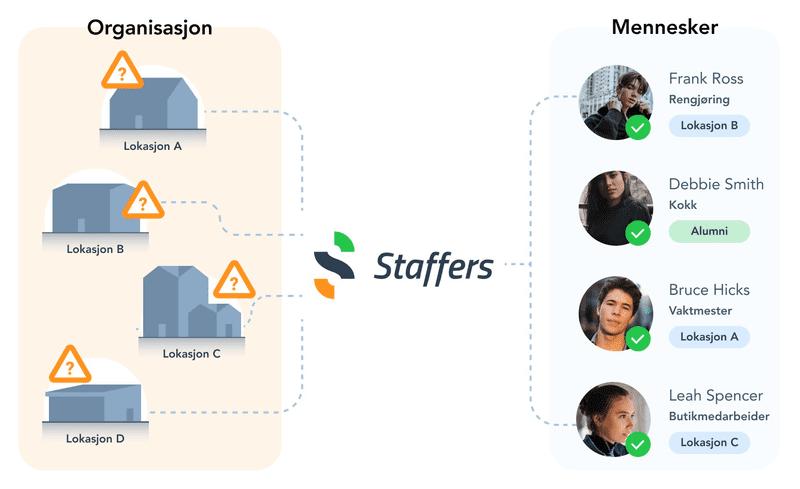 Internt organisasjonsnettverk