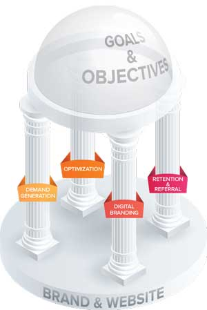 A graphic of 4 pillars in a greek building style holding up a dome. The dome represents business goals and objectives. The 4 pillars represent the areas of marketing. This is Dot The i Creatives marketing philosophy.