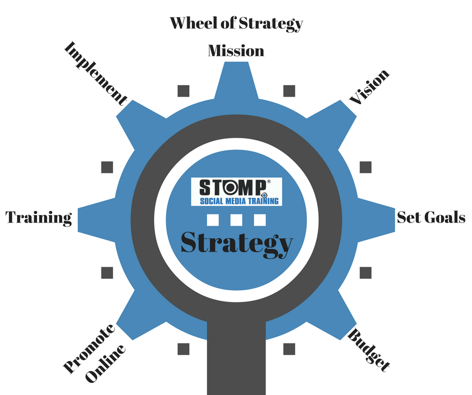 STOMP Wheel of Strategy