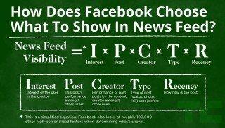 Facebook  Algorithm 2014