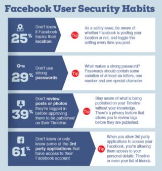 Facebook User Security Habits feb 2016