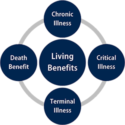 What are Living Benefits | What is Living Benefits life insurance | Living Benefits rider