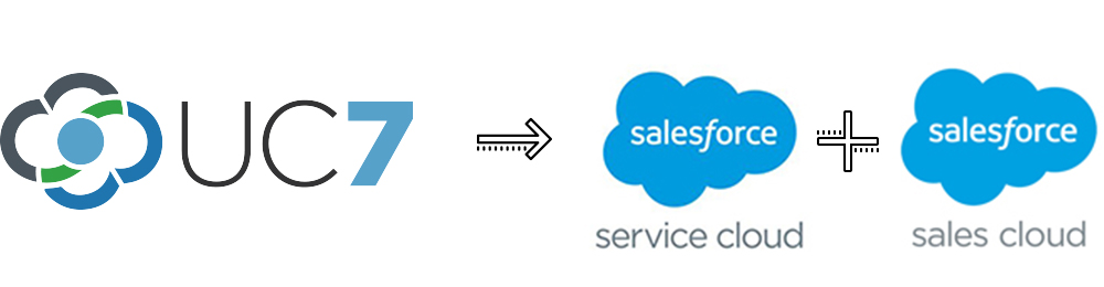 UC7 + Salesforce Service Cloud + Salesforce Sales Cloud