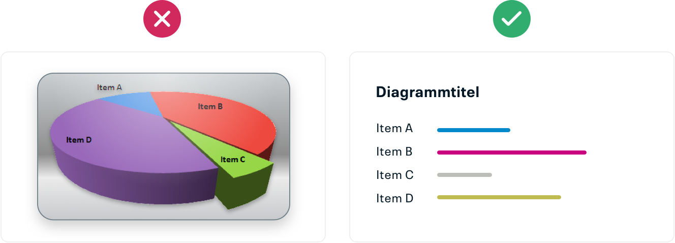 Ein 3D-Pie-Chart sollte nicht verwendet werden. Balkendiagramme liefern bessere Abschätzungen in der Wahrnehmung und 3D-Darstellungen können die Daten verzerren.