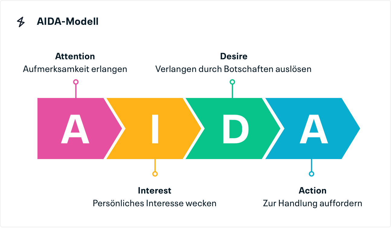 AIDA-Modell: Attention, Interest, Desire, Action
