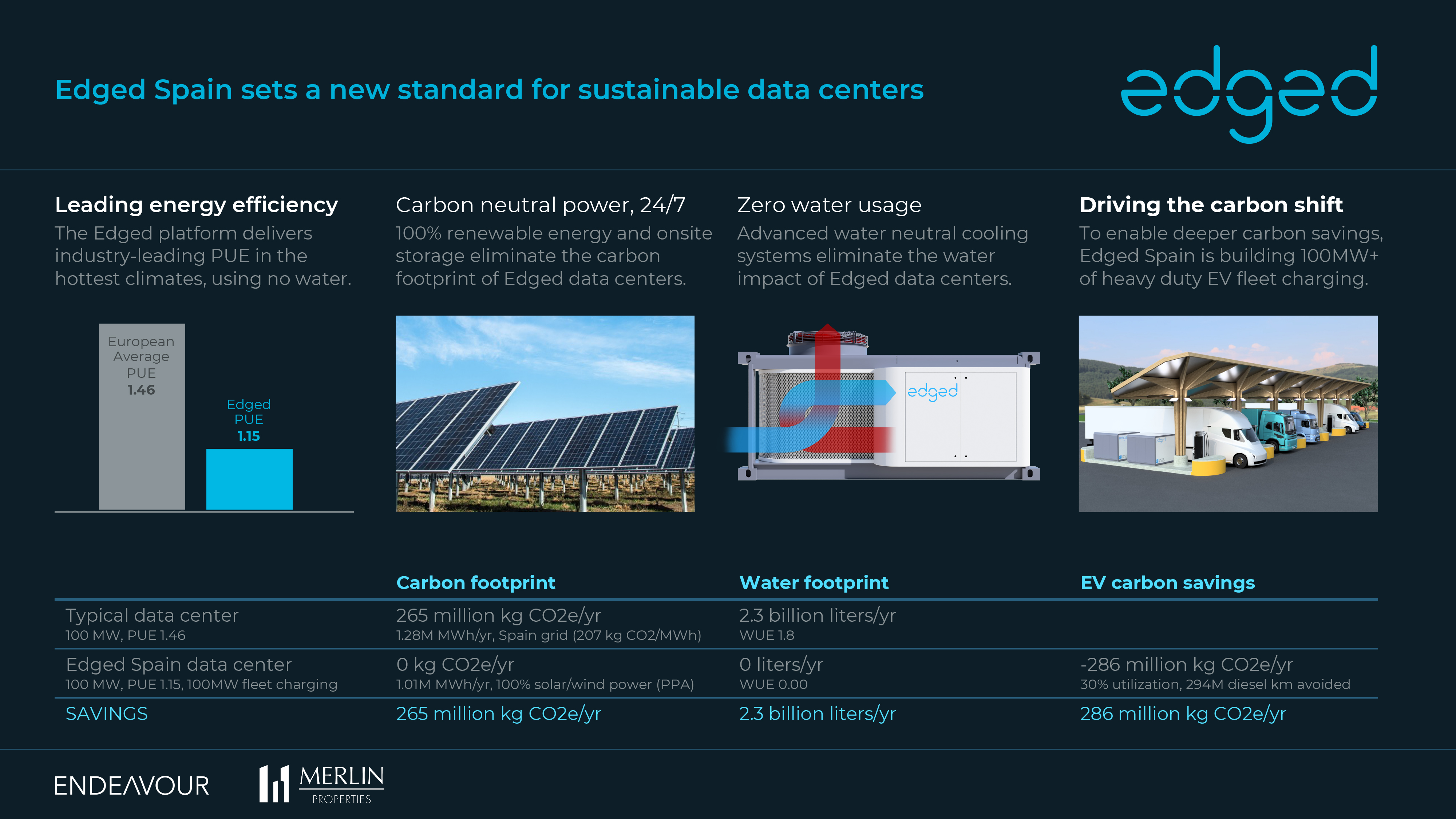 Edged Spain sets a new standard for sustainable data centers