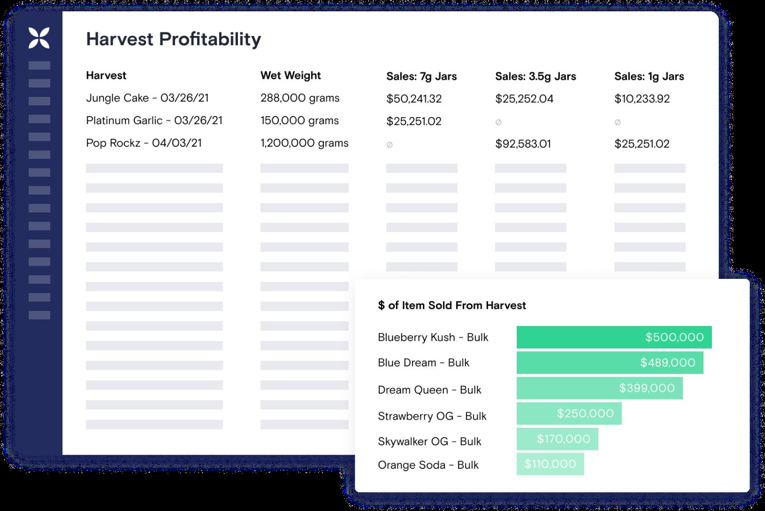 Harvest profitability