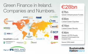 SNI Green Finance in Numbers