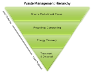 energy for the circular economy