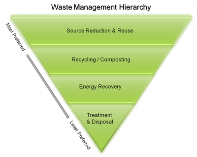 How does EfW affect recycling?