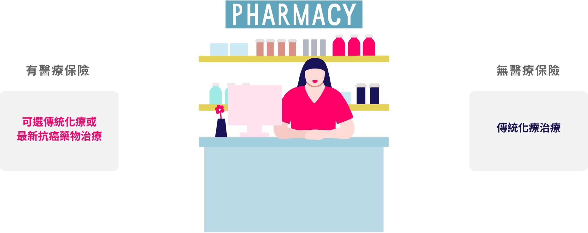 享有新藥治療權利