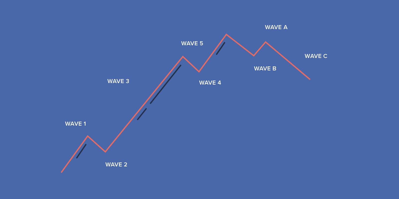 Elliot Wave - bitcoin