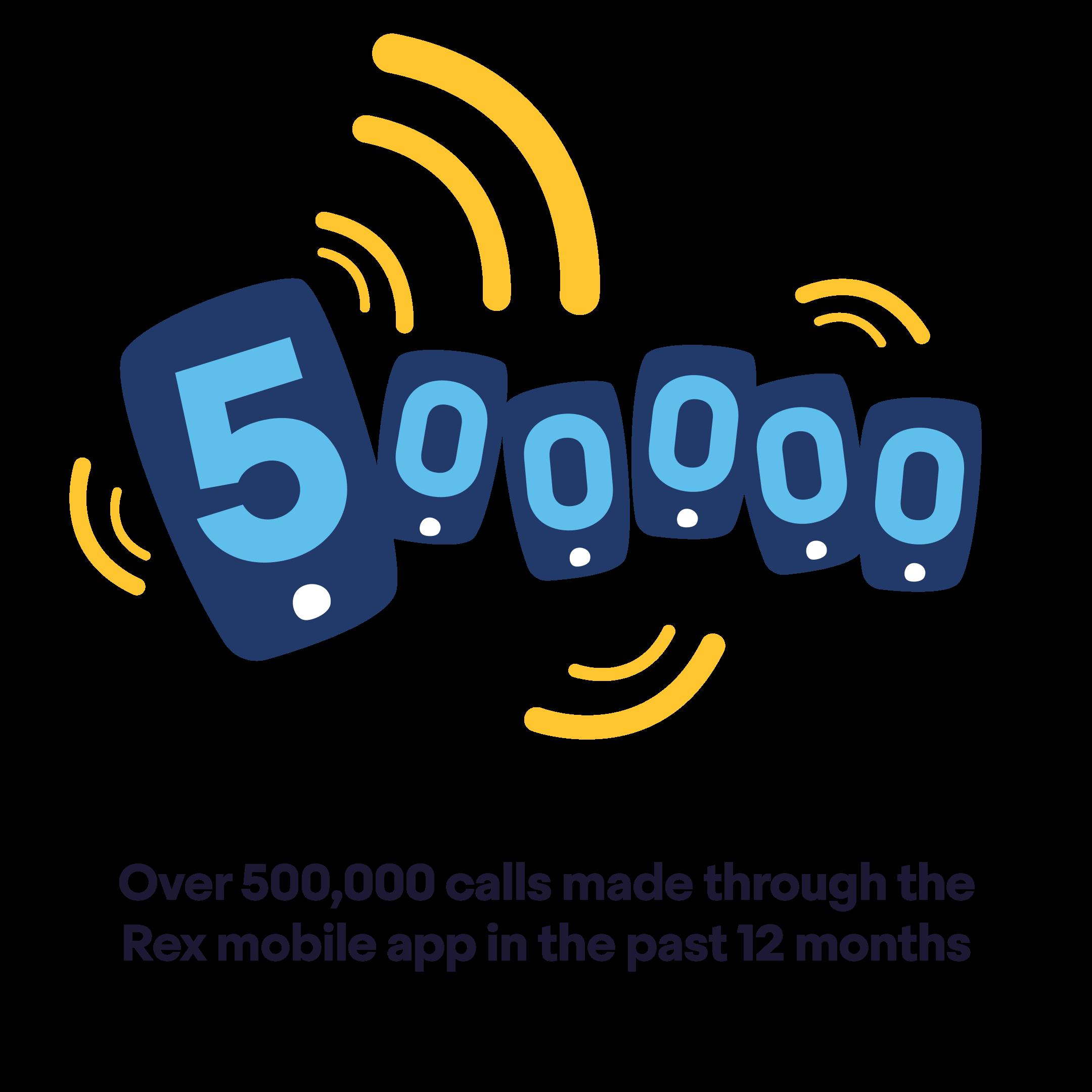 500,000 calls made through the Rex mobile app