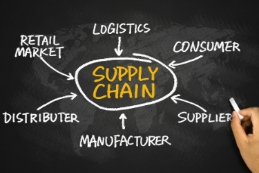 Supply Chain - Logistics, consumer, supplier, manufacturer, distributer, retail market