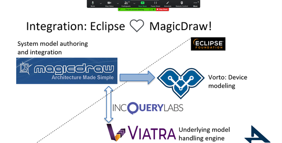 IncQuery Labs presenting at the Eclipse SAM IoT 2020 conference