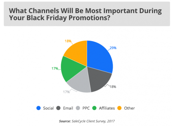 Black Friday promotion sources
