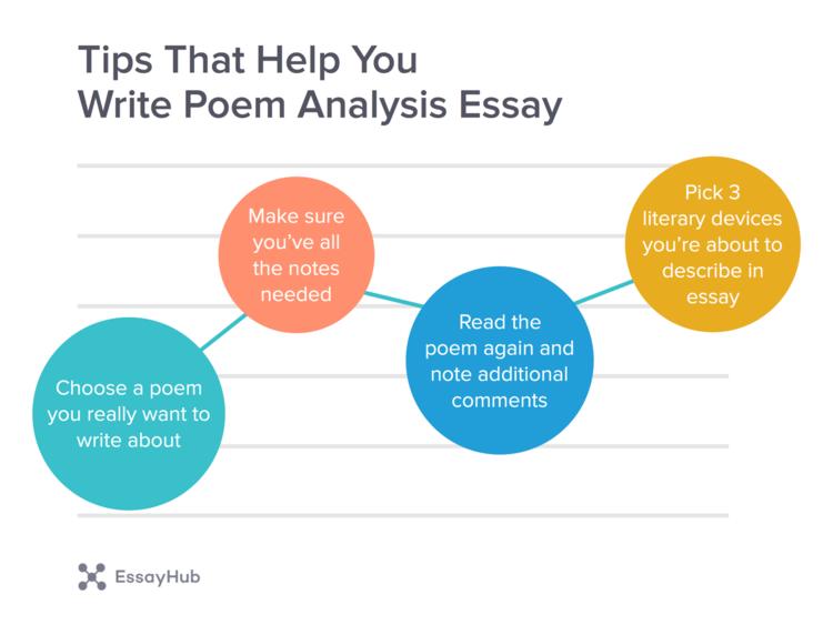 Tips to Help write poem analysis essay