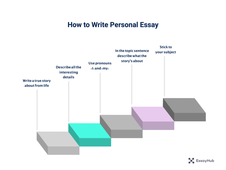How to write a personal essay step by step visualization