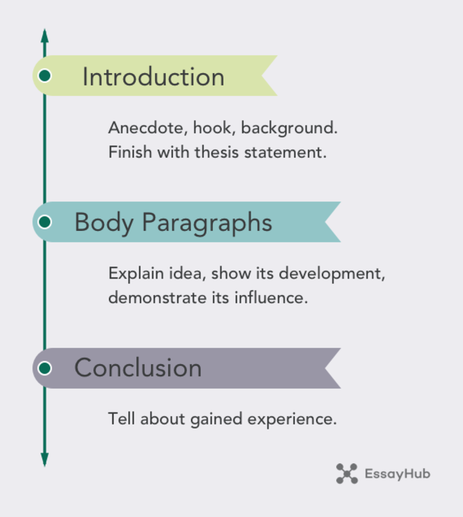 Basic Personal Essay Structure