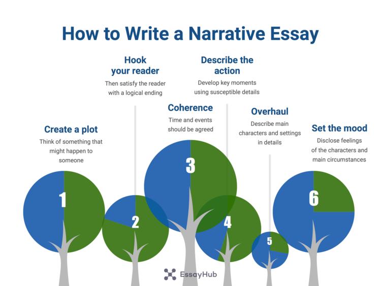 How to Write a narrative essay step by step visualization