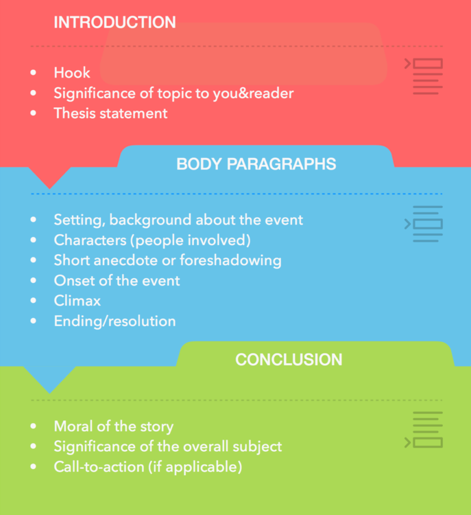 Narrative Essay Outline Visualisation