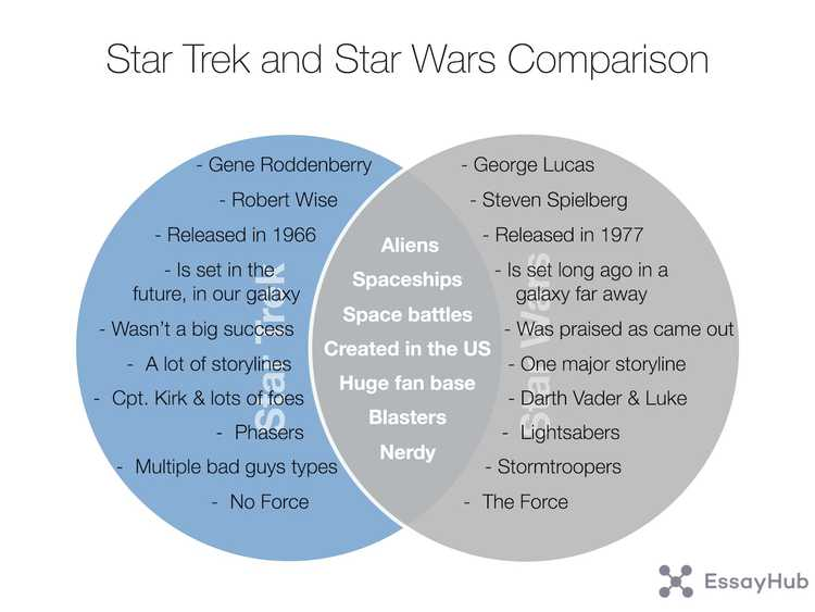 compare and contrast diagram: Star Trek and Star Wars