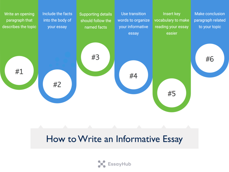 how to write an informative essay visualization