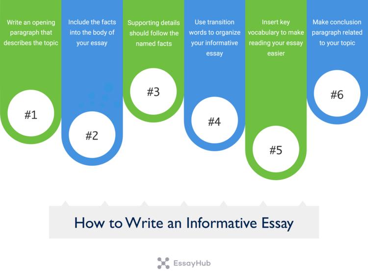 如何写一篇信息丰富的文章形象化