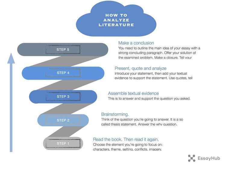 如何分析文学