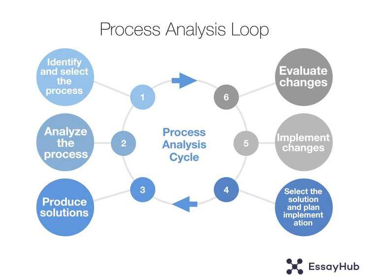 过程分析论文循环