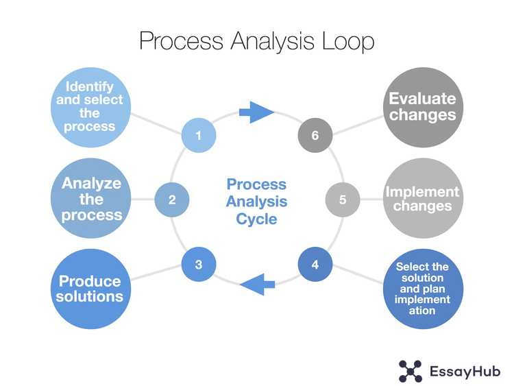 process analysis essay loop