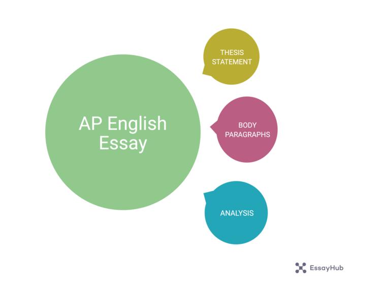 AP英语论文 形象化