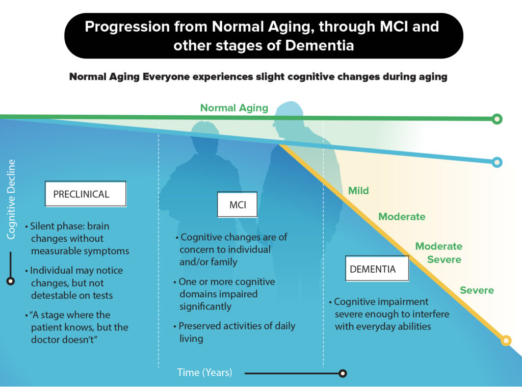 Progression from normal aging to MCI and dementia