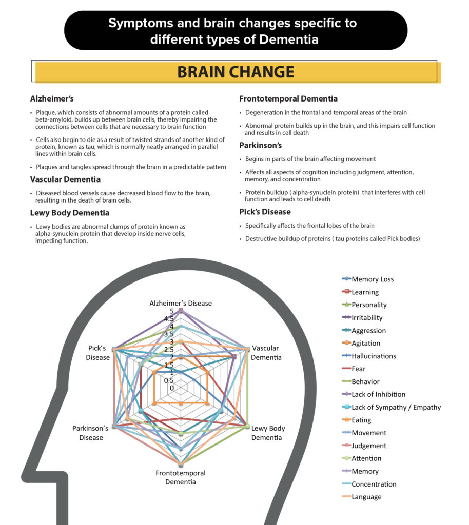 Symptoms specific to different dementia types