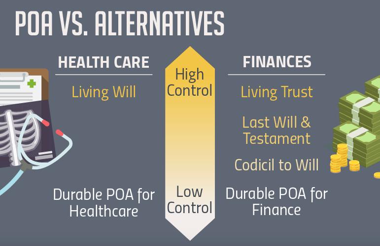 POA vs. Alternatives