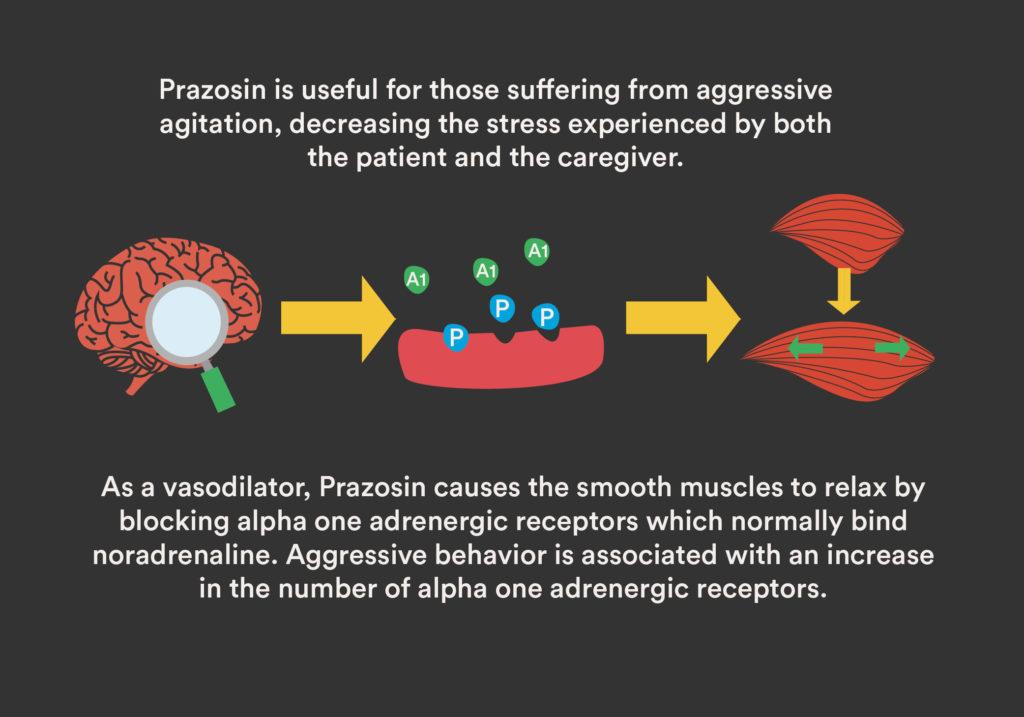 Prazosin's Use