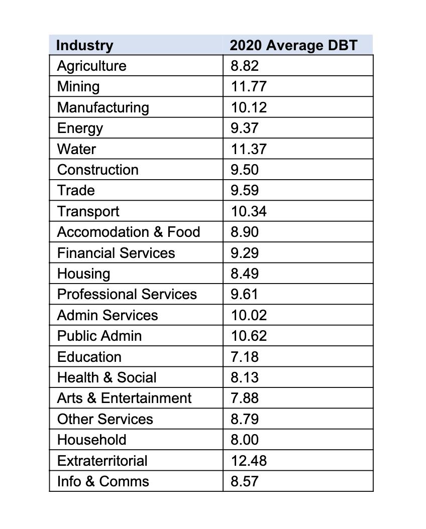 DBT by industry 2020