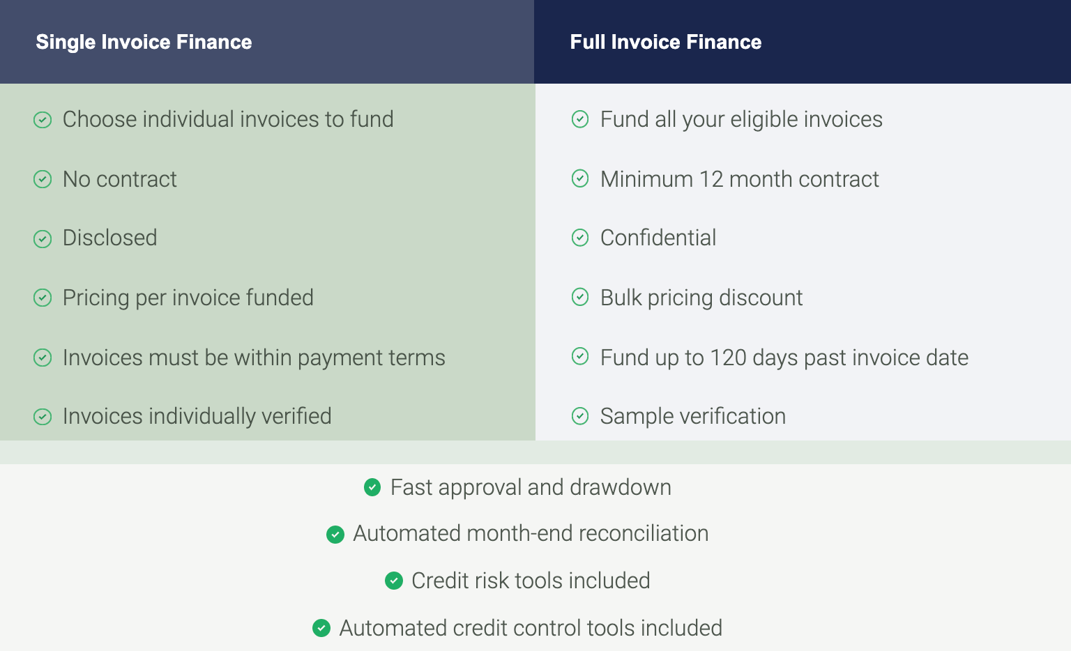 Satago Single vs Full Invoice Finance