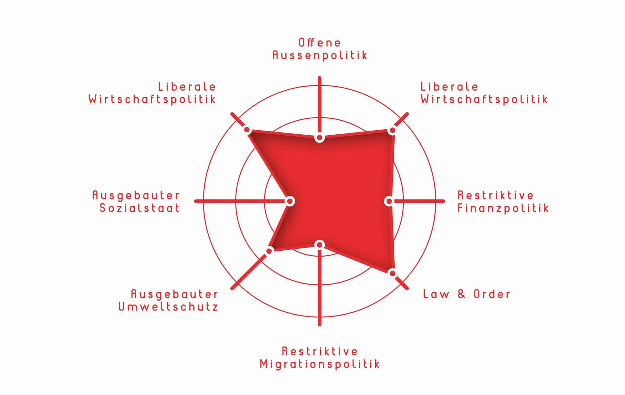 Infografik politisches Spektrum