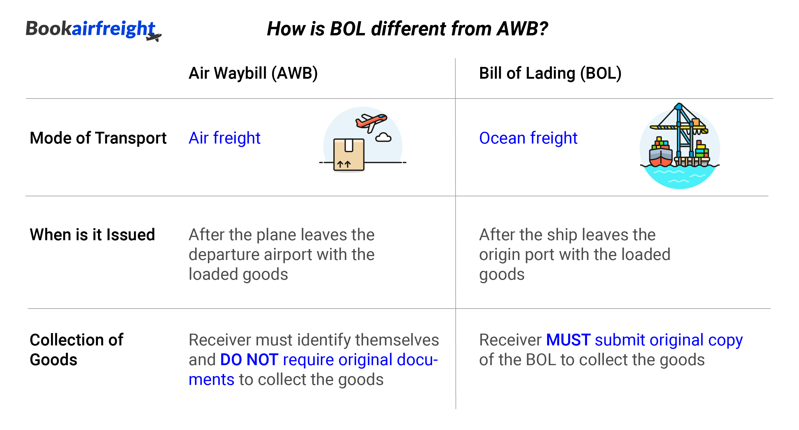 Bookairfreight - How is Bill of Lading (BOL) different from Air Waybill (AWB)?