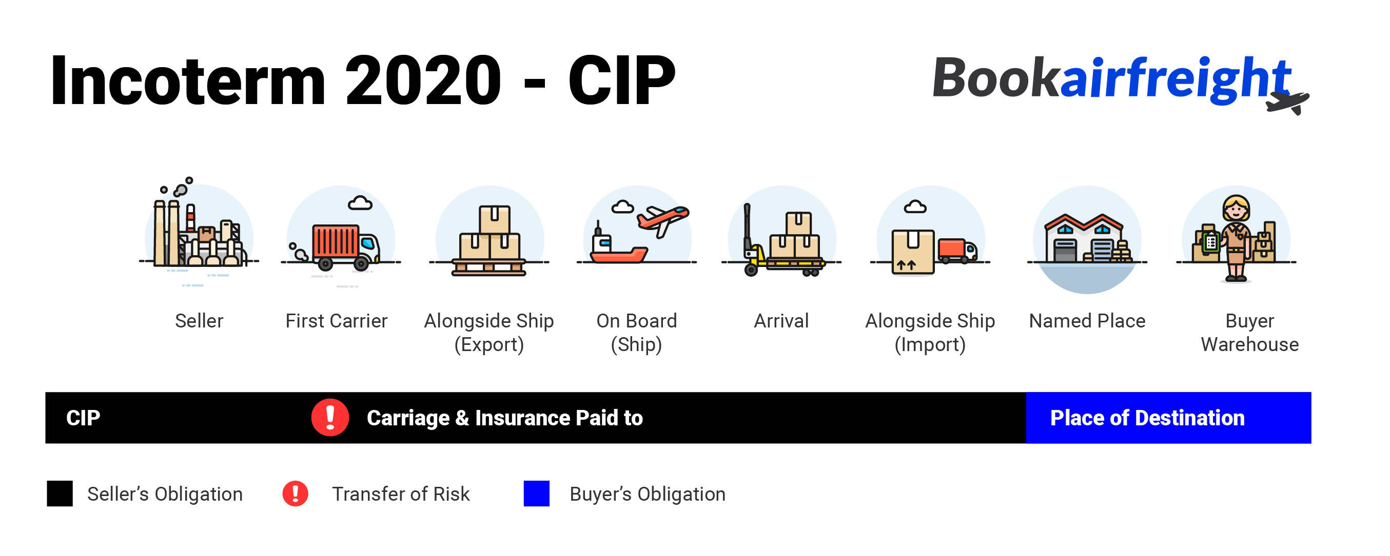 Bookairfreight What is Carriage & Insurance Paid to (CIP) ?