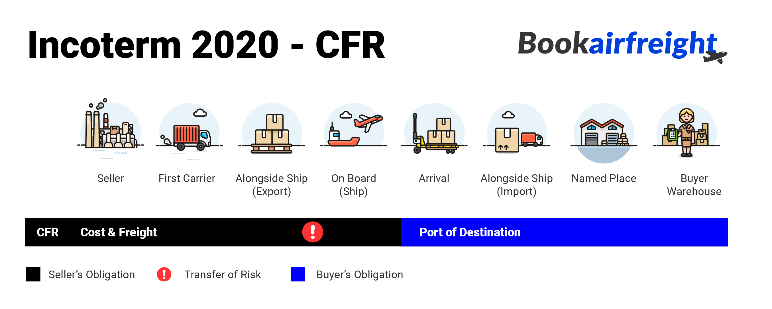 Bookairfreight - what is CFR?