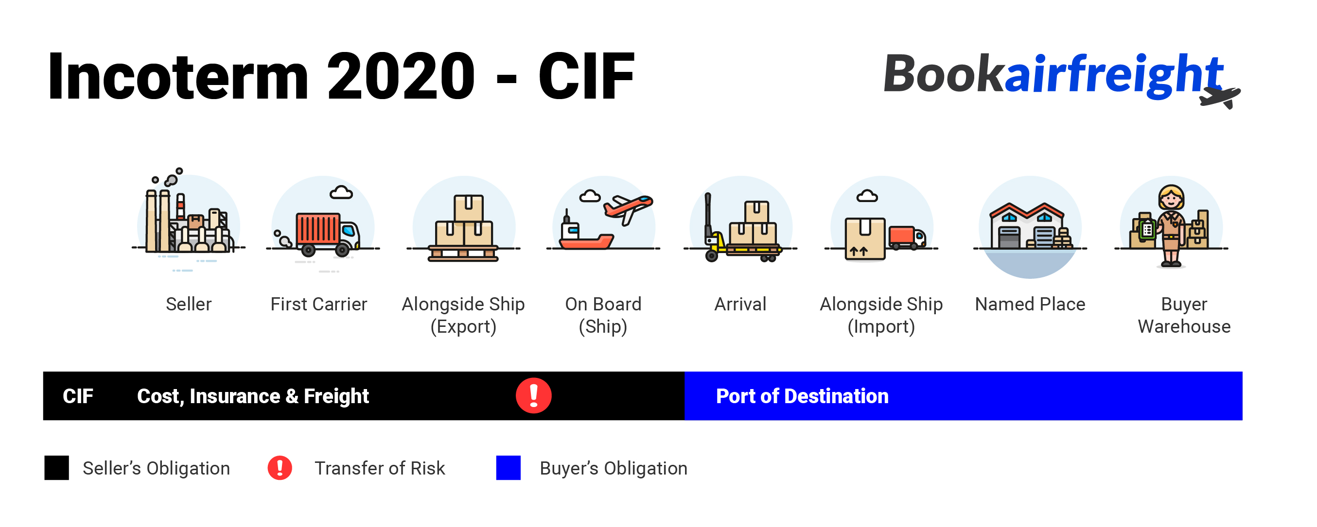 Bookairfreight - what is CIF?