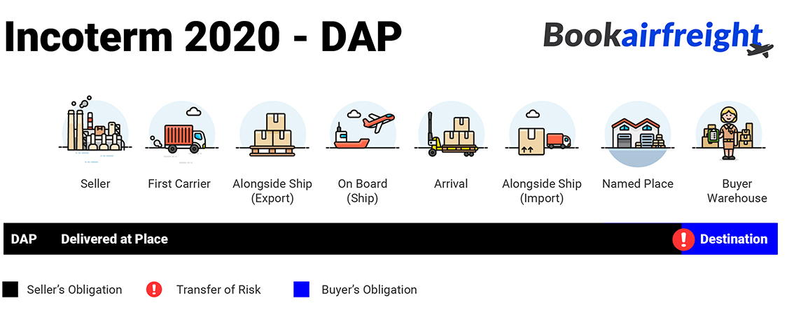 What is Delivered At Place (DAP)?